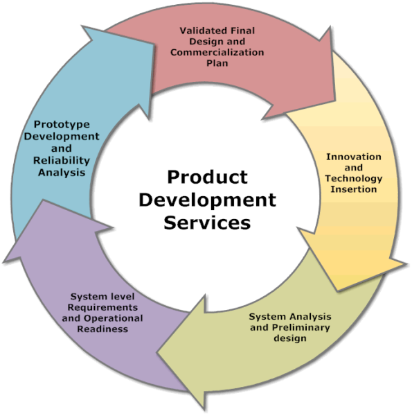 Product development web development company for Company product development